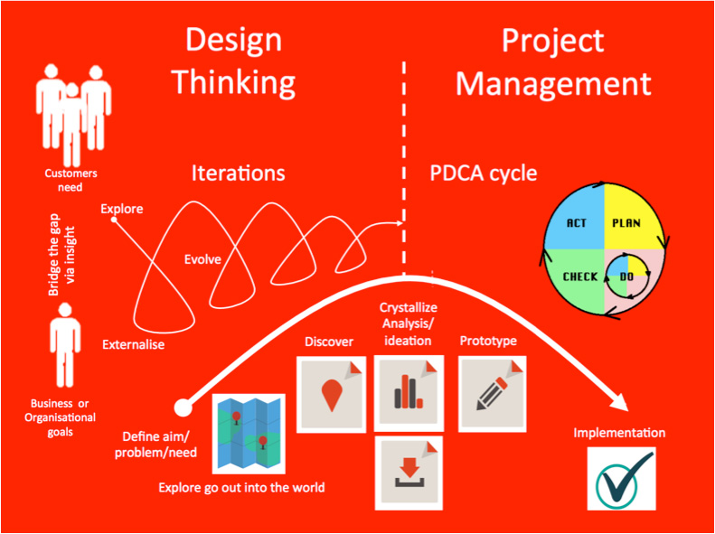 Vego consulting create drive value for Design thinking consulting