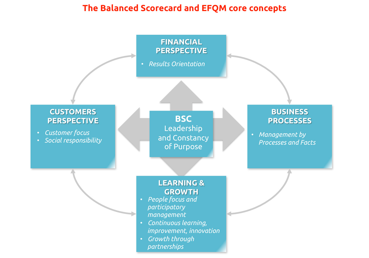 purpose of balanced scorecard Performance scorecards are also used independently of the balanced scorecard methodology to monitor the progress of any organizational goal.