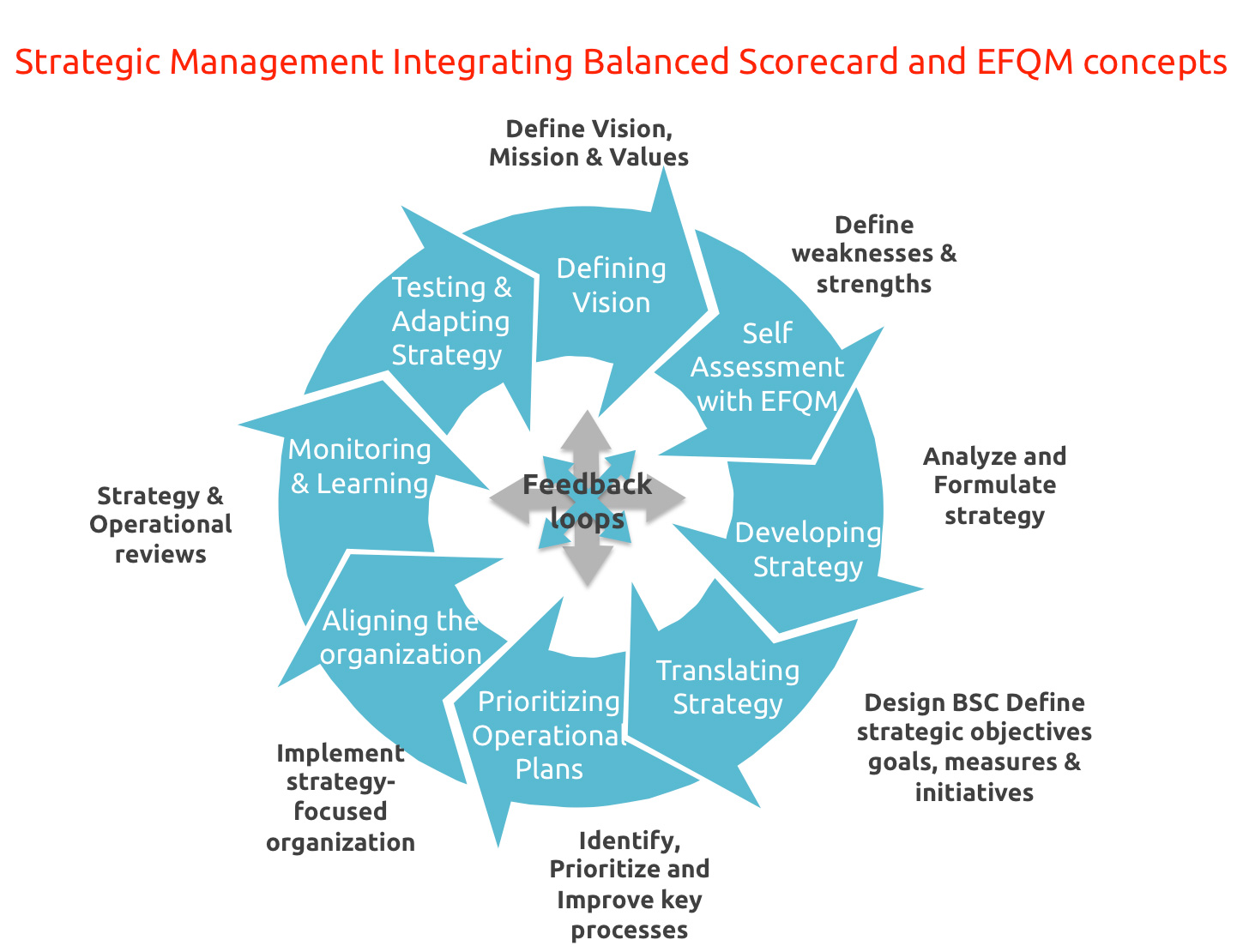 key benefits of balanced scorecard Deliver the objectives established as key to satisfying customers, which in turn satisfy shareholders for benefits that the balanced scorecard can provide.